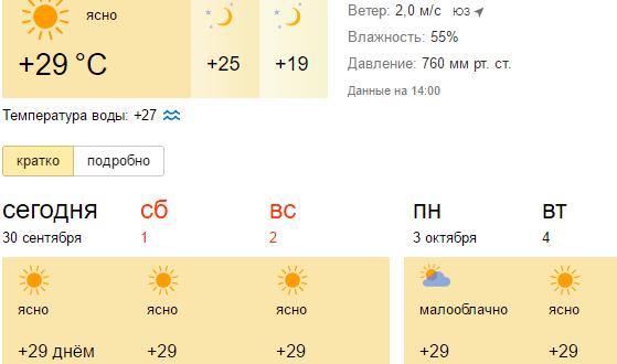 Погода в Алании